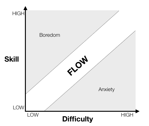 Kendama A Game Analysis Platty Soft - Game flow summary